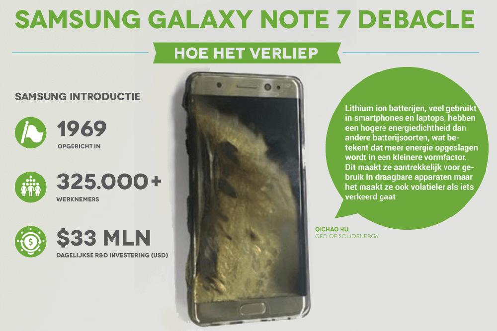 De exploderende Galaxy Note 7… hoe het kon gebeuren